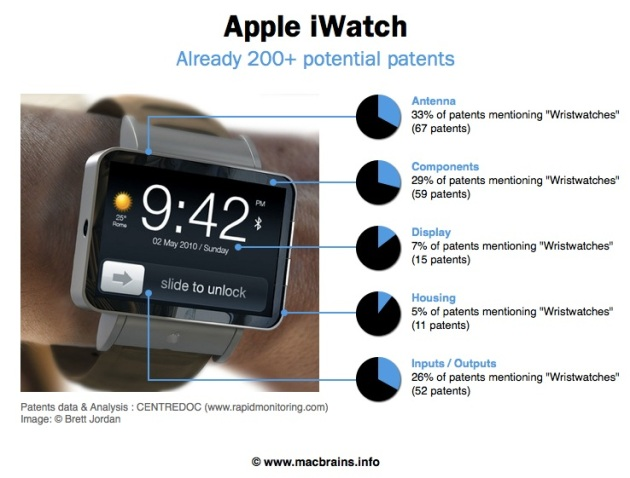 iWatchPatents